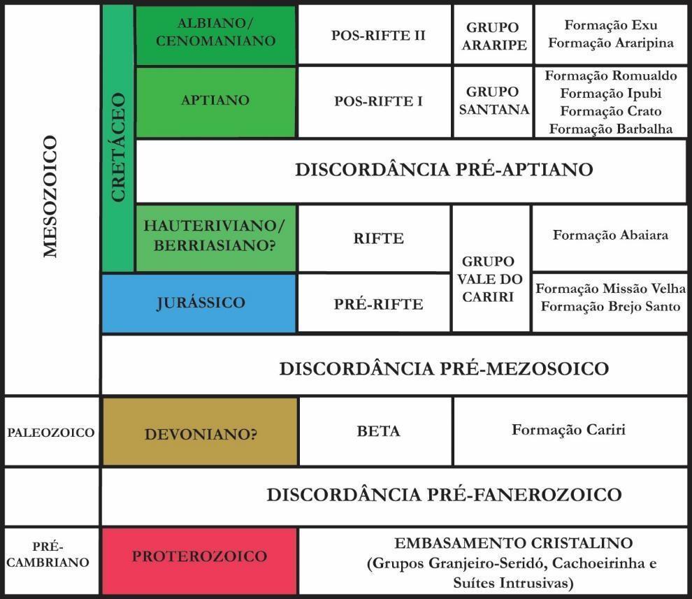 araripe_chart